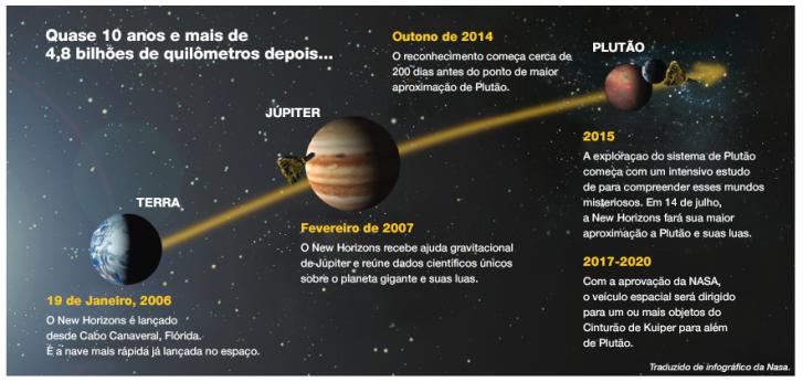 Inforgráfico New Horizon - Adaptação de infografia da NASA