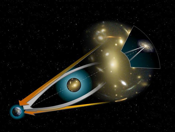 Como acontece o fenômeno da lente gravitacional no espaço, com objetos muito massivos (Fonte: Wikipedia)